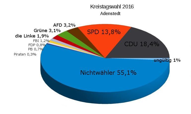 www.gelbesblatt.info Landrat- und Kreistagswahl in Adenstedt